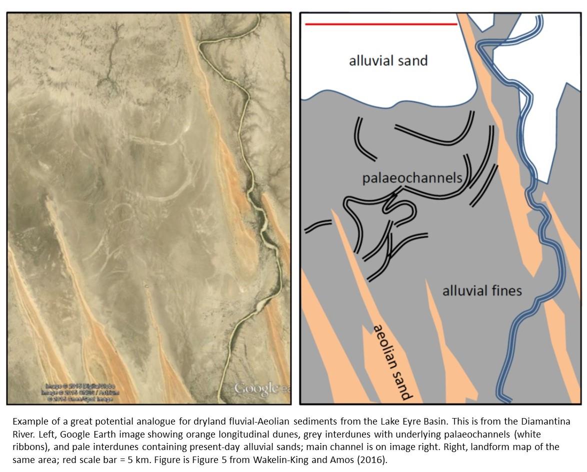 fluvial-aeolian deposits